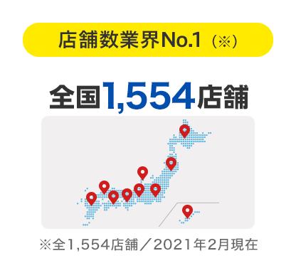 店舗数業界No.1(※)全国1,385店舗(※)全1385店舗/2018年3月現在